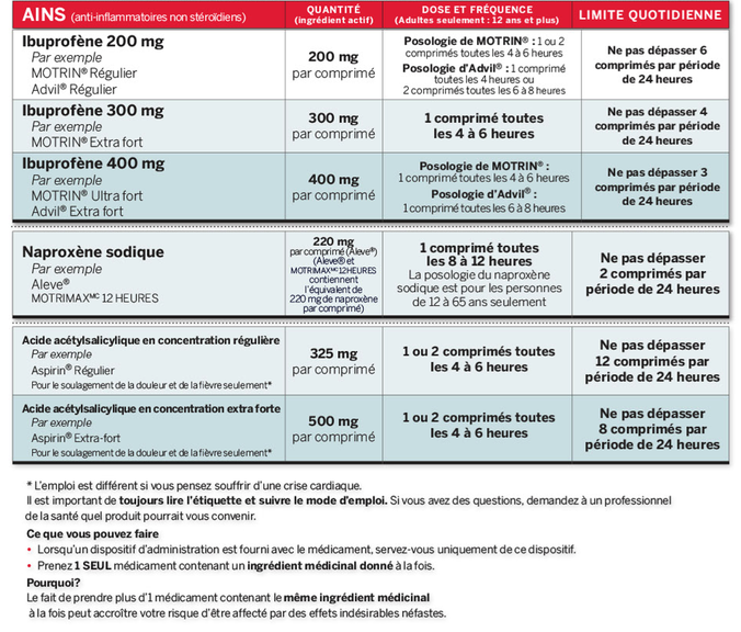 NSAIDS Adult Dosing Chart