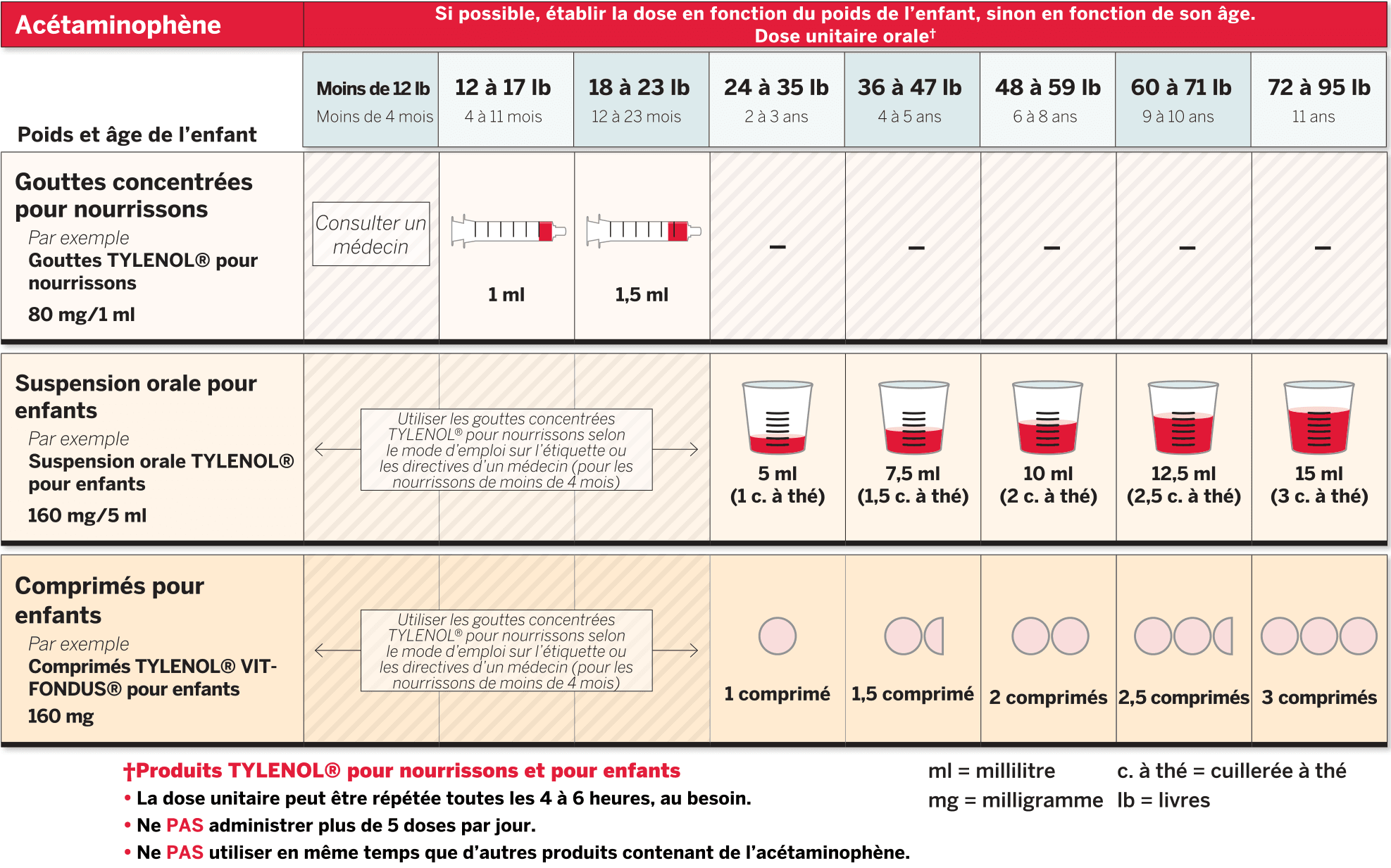 Pediatric Dosing Chart - Acetaminophene