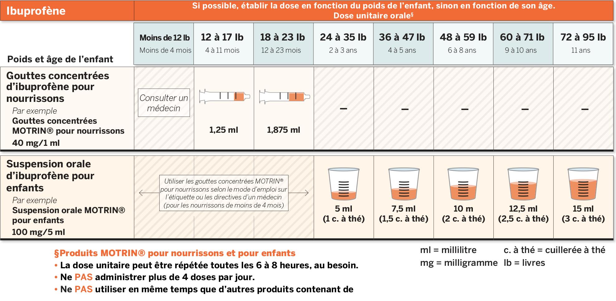 Pediatric Dosing Chart - Ibuprofene